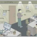 Et si l'avenir du Wi-Fi passait par les LED ?