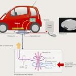 Une voiture électrique rechargeable sans contact