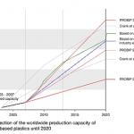 Les bio-plastiques : du potentiel mais pas à court terme