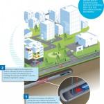 Chauffer les bâtiments grâce aux égouts