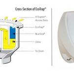 Les WC sans chasse d'eau