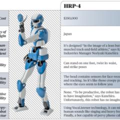 Votre prochain collègue s'appellera HRP-4…